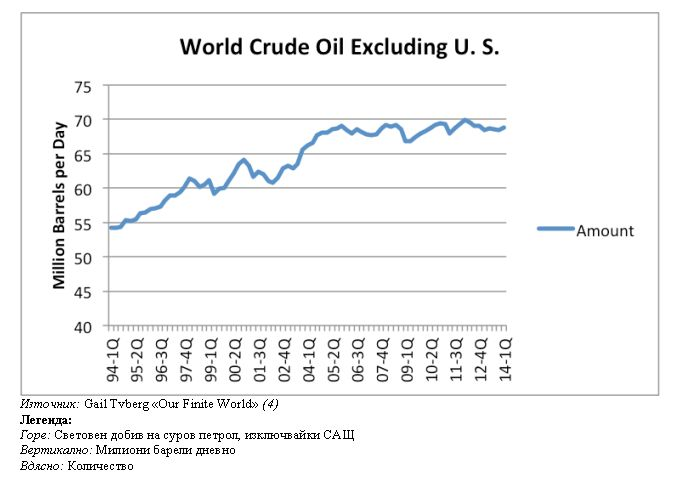 Световен добив на суров петрол