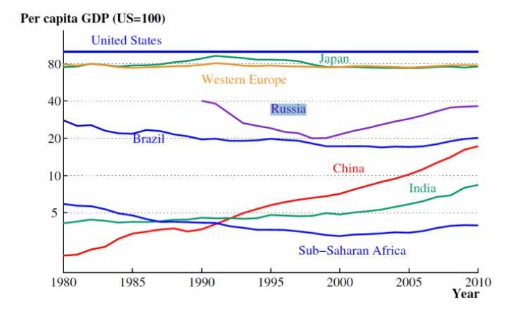 Промени в брутния вътрешен продукт по всички региони на света