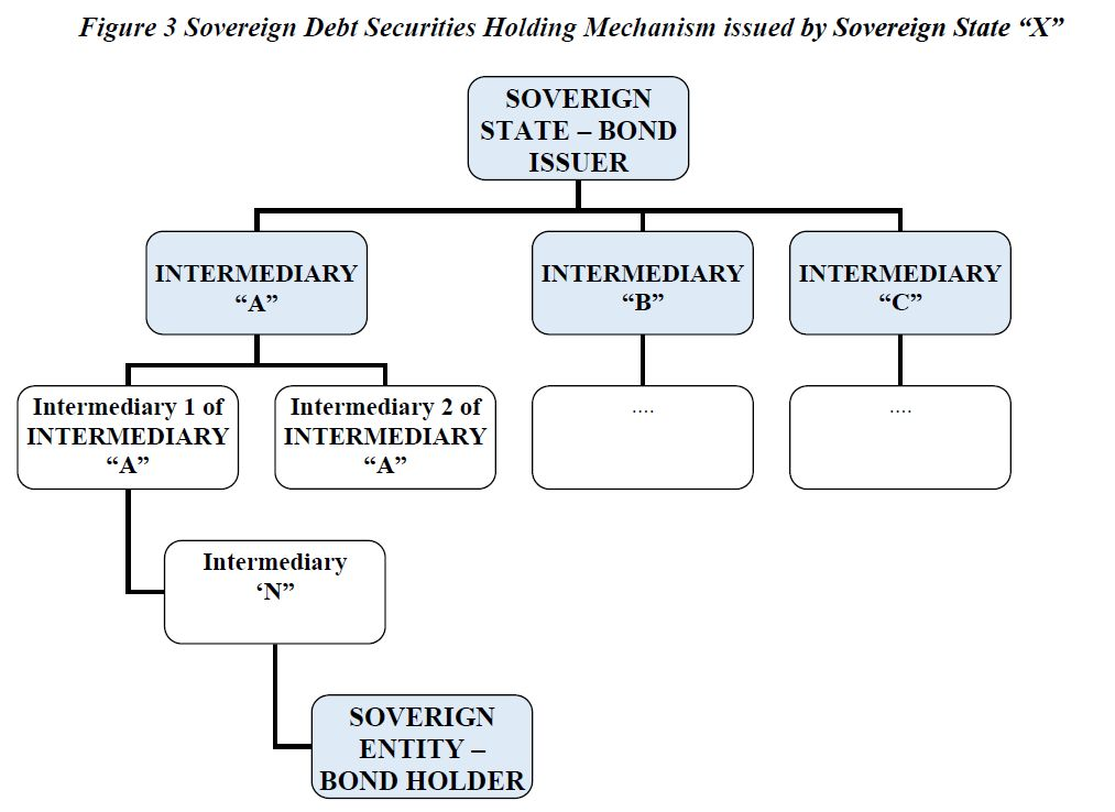Figure 3 Sovereign Debt Securities Holding Mechanism issued by Sovereign State