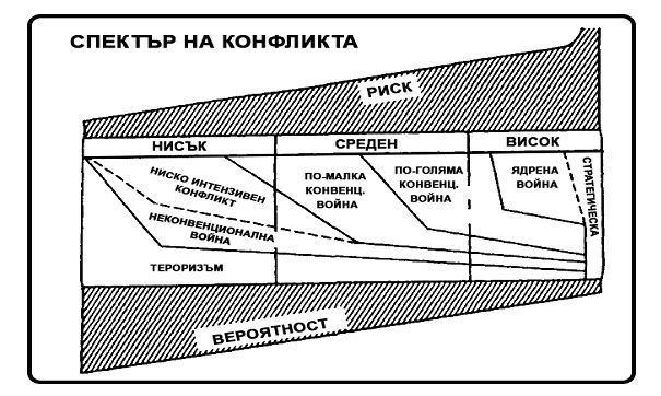 "Източник: Адаптирано от автора по Howard, Lee Dixon, ""Low Intensity Conflict. Definition and Policy Concerns""Army Air-Force Center for Low Intensity Conflict, 1989."